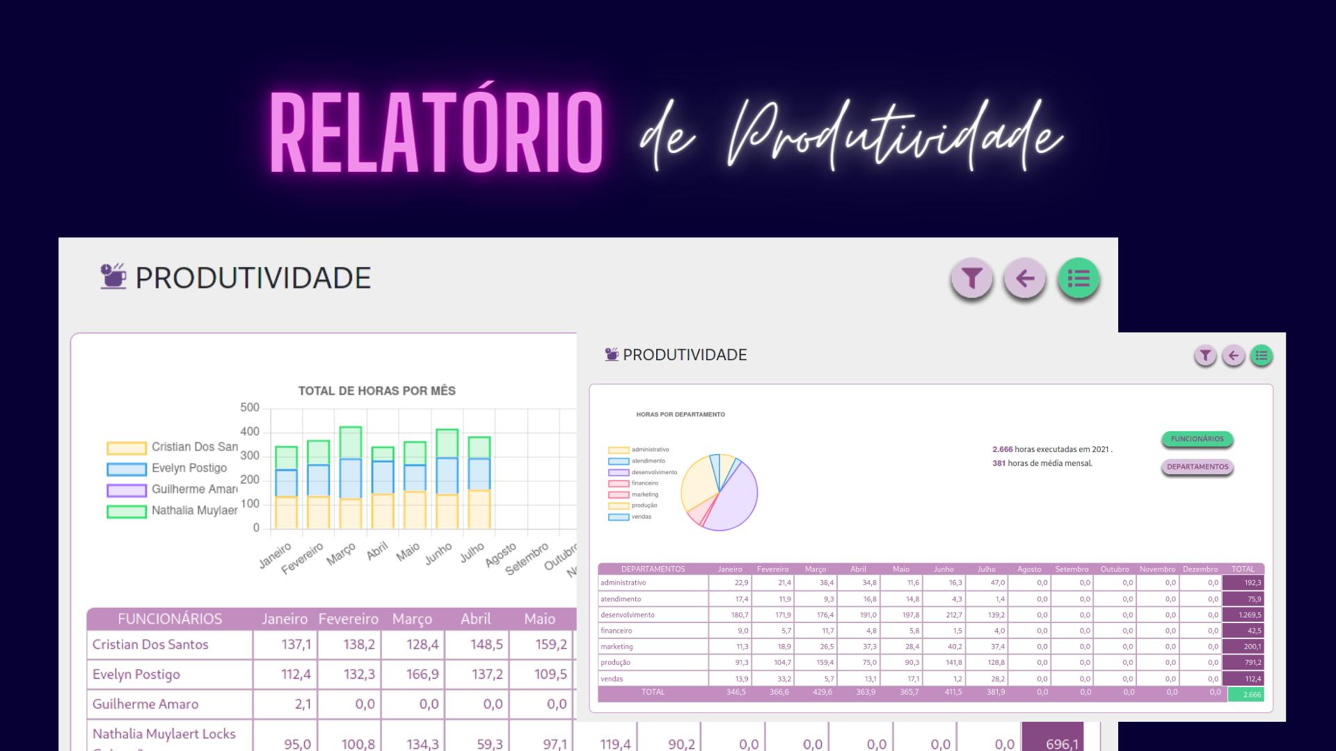 Gráficos e dados do relatório de produtividade do trabalho remoto